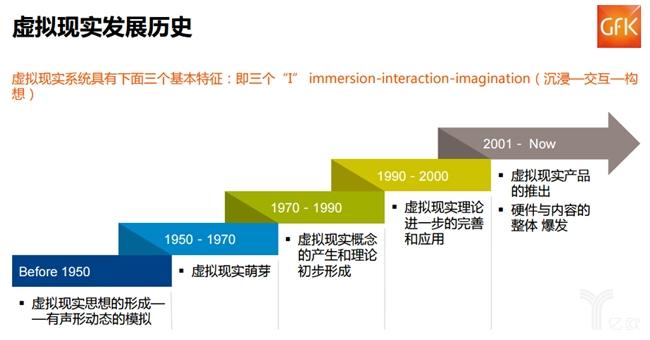 虚拟现实发展历史