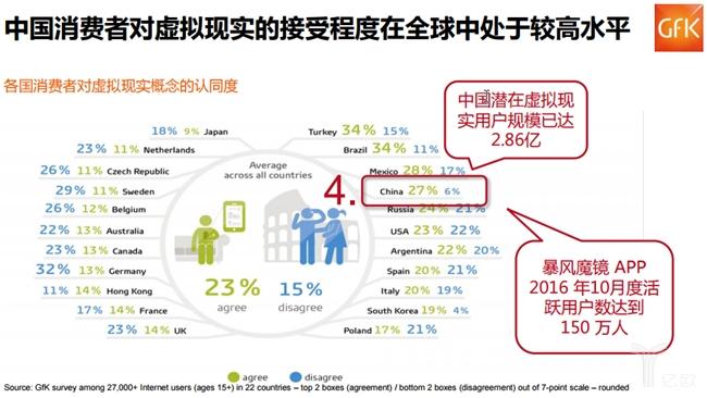 中国消费者对虚拟现实接受度