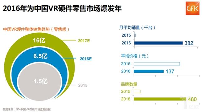 2016年为中国VR硬件零售市场爆发年