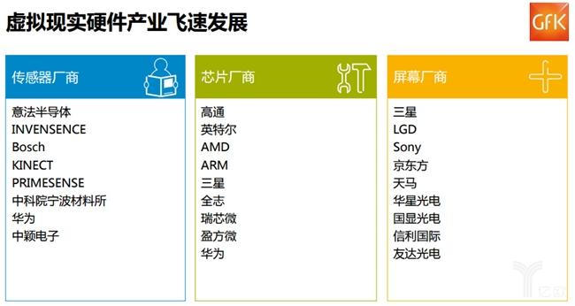 VR硬件的产业链泽主要覆盖三大领域