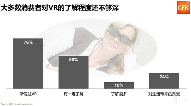 大多数消费者对VR了解程度还不够深