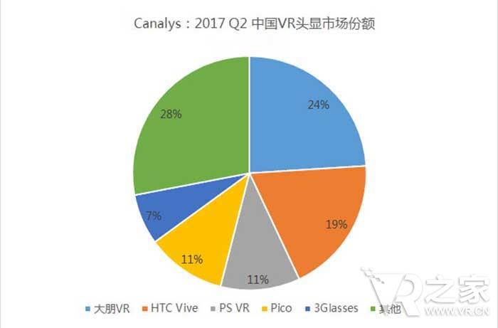 中国VR市场增长,大朋取代HTC Vive成国内第一